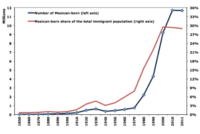 mexican immigrants in the united states org mexican immigrants in the united states