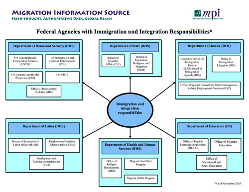 Who Does What In U S Immigration Migrationpolicy Org