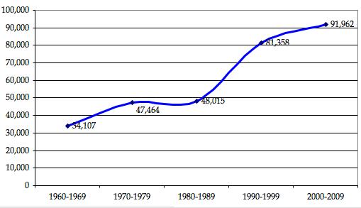 Nota  Se usaron datos del 2000-2005 para hacer una proyección del  2000-2009. Fuente  2005 Yearbook of Immigration Statistics e4060dbc7c1