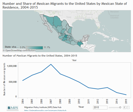 Origins of Mexican Migrants to the United States by Mexican State of ...