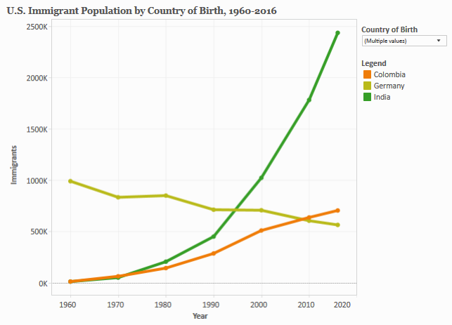Countries of Birth for U.S. Immigrants, 1960-Present