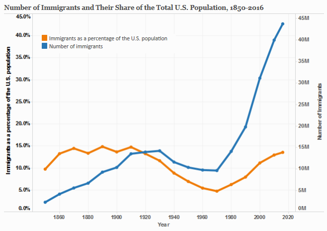 U S  Immigrant Population and Share over Time, 1850-Present