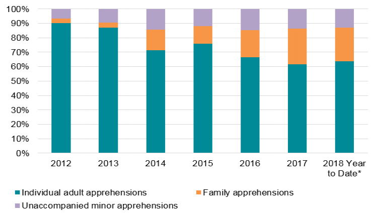 Family and Unaccompanied Minor Apprehensions as Share of Total  Apprehensions 47fd5bbaaeb