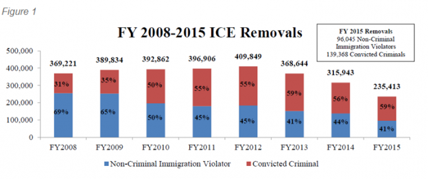 Unauthorized Immigrants with Criminal Convictions: Who Might Be a ...