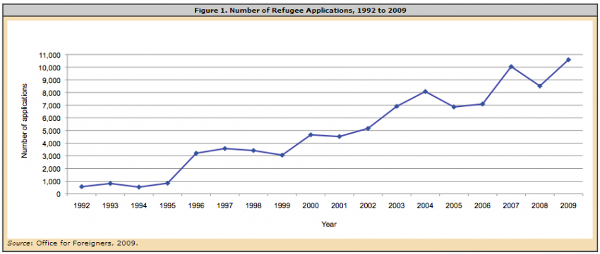 Eu membership highlights polands migration challenges since 2009 georgians have led asylum applications with 41 percent of the total however none of the georgians has been granted a refugee status so far stopboris Image collections