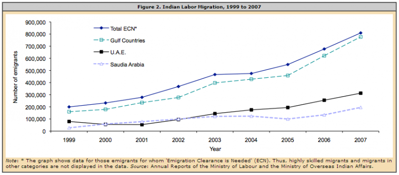 Those Going To The Gulf Countries In 2007 Made Up 96 Percent Of All Workers Requiring An Emigration Clearance Check