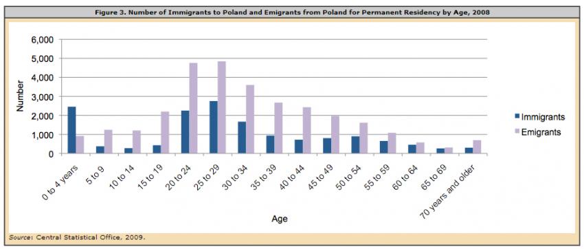 EU Membership Highlights Poland\'s Migration Challenges ...