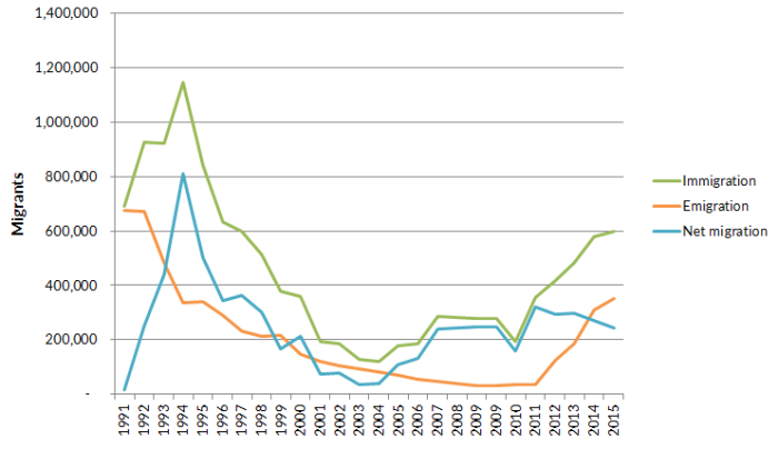 Figure 1. Migration Flows to and from Russia, 1991–2015