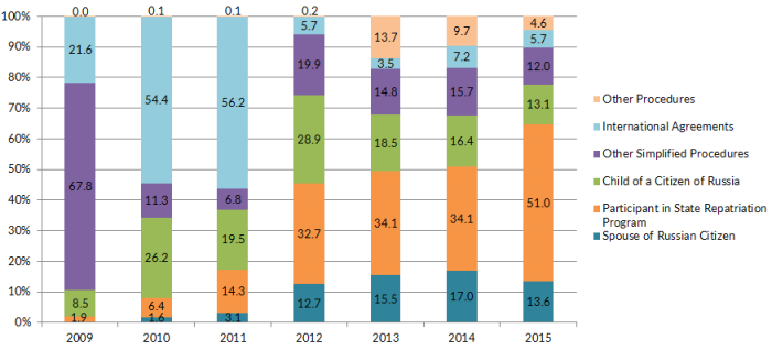 Figure 3. Naturalizations by Category, (%), 2009-15