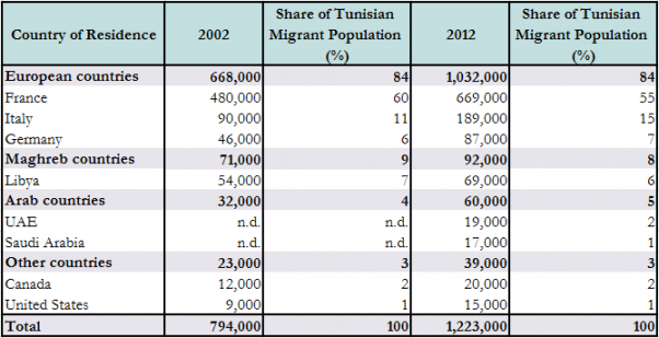 Revolution And Political Transition In Tunisia A Migration Game Changer Migrationpolicy Org