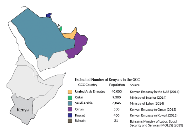 Kenyan Migration to the Gulf Countries Balancing Economic
