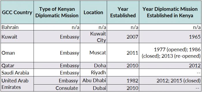 Kenyan Migration To The Gulf Countries Balancing Economic Interests