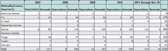 Pacific Island Nations, Criminal Deportees, and Reintegration