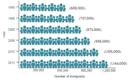 Cuban Immigrants In The United States Migrationpolicyorg - 1994 us population changes map