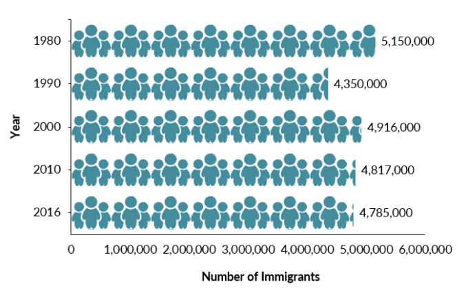 European Immigrants in the United States | migrationpolicy.org