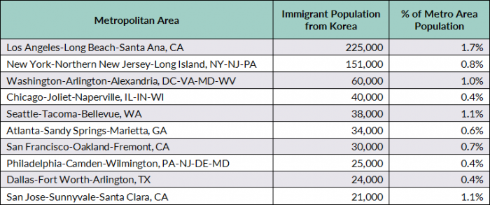 Korean Immigrants In The United States Migrationpolicyorg - Us population map 2017