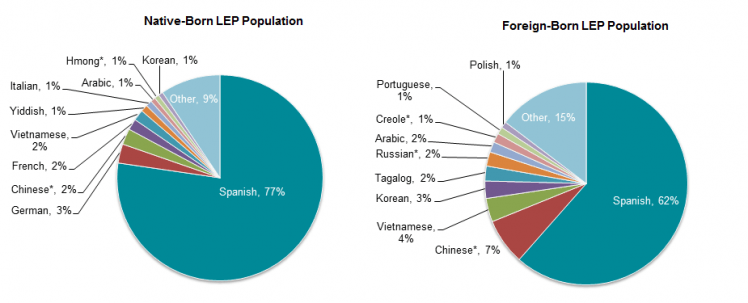 The Limited English Proficient Population In The United States - Top ten languages spoken in the world 2016