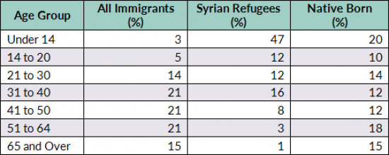 Syrian Refugees in the United States | migrationpolicy org