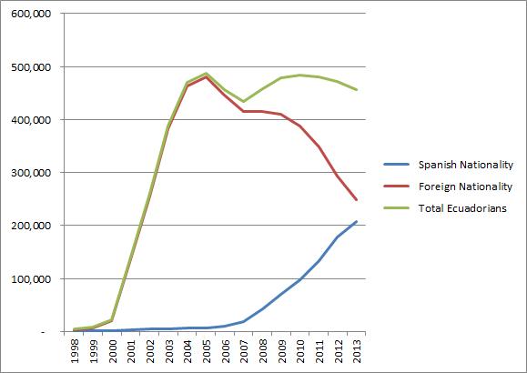 ecuador migration immigration and emigration and