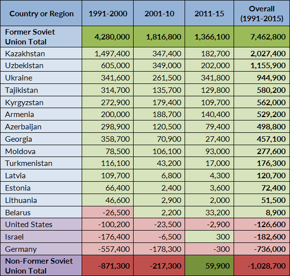 Table 2. Net Migration in Russia by Period, 1991–2015