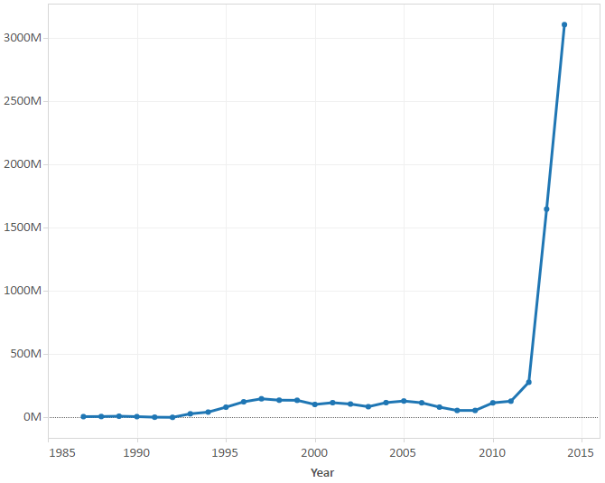 Labor Migration from Myanmar: Remittances, Reforms, and