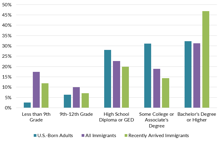 Frequently Requested Statistics on Immigrants and