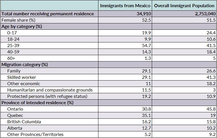 Mexican Migration to Canada: Temporary Worker Programs, Visa