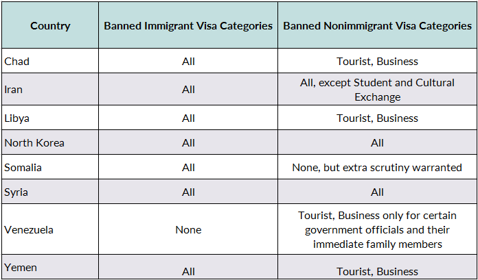 The Travel Ban at Two: Rocky Implementation Settles into