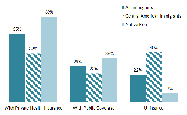 type of insurance is likely to be greater than 100 because people may have more than one type of insurance source mpi tabulation of data from the us