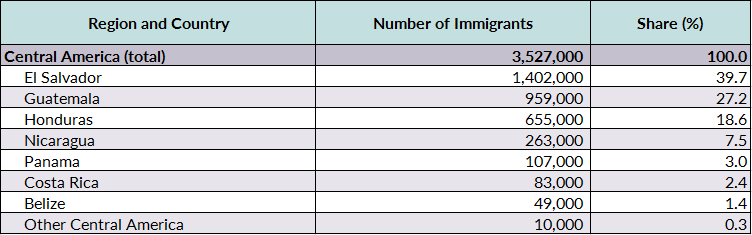 Central American Immigrants in the United States