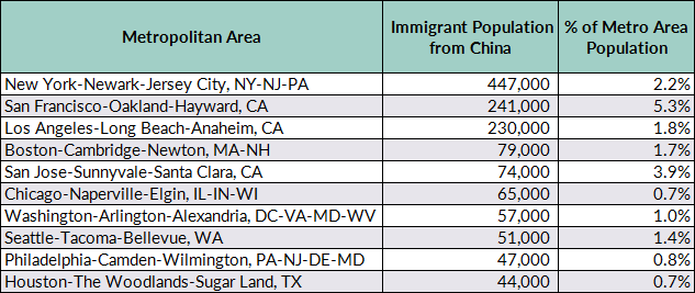 Chinese immigrants in the united states migrationpolicy source mpi tabulation of data from the us census bureau pooled 2011 15 acs reheart Images