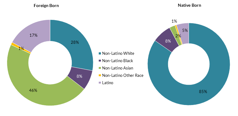 notes according to us census bureau definitions latino includes all individuals who identified as latino regardless of race non latino black refers to