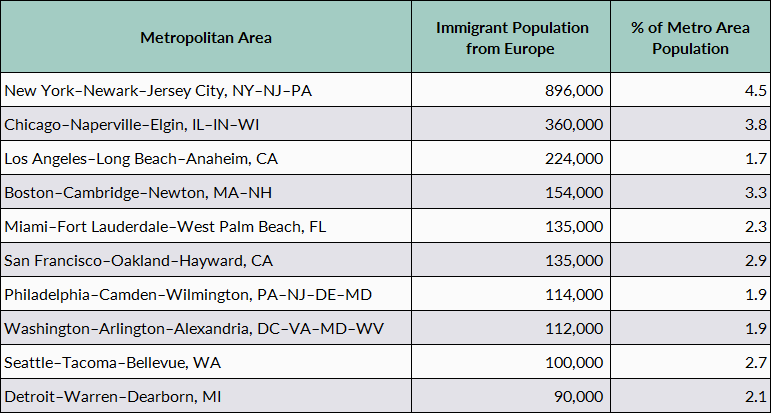 European Immigrants in the United States | migrationpolicy org