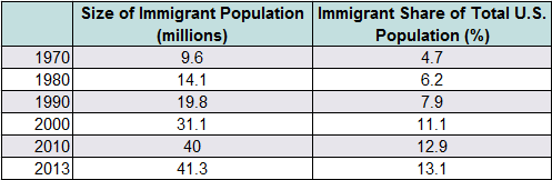Source Migration Policy Insute Tabulation Of Data From The U S Census Bureau S 2010 And 2013 American Community Surveys And 1970 2000 Decennial Census