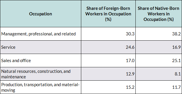 Frequently Requested Statistics on Immigrants and Immigration in the