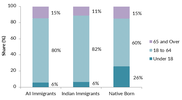 indian immigration and population in america The immigration issues facing india nationals are unique employment-based indian immigration to the us can be a very lengthy process during the past 20+ years, the majority of highly-skilled workers using h-1b visas to work in the us have been from india.