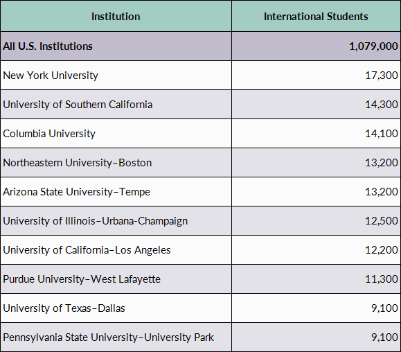 International Students in the United States | migrationpolicy org
