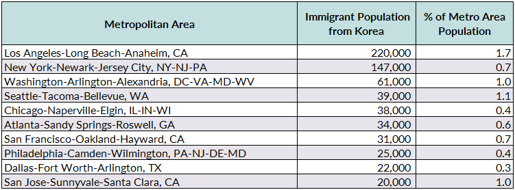 Korean Immigrants in the United States | migrationpolicy org