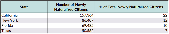 Naturalization Trends in the United States | migrationpolicy org