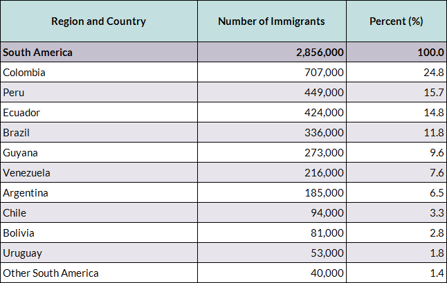 the statistics of immigrants in the united states of america Vietnamese immigrants in the united states  population in the united states, vietnamese immigrants were more likely to have  immigration statistics.