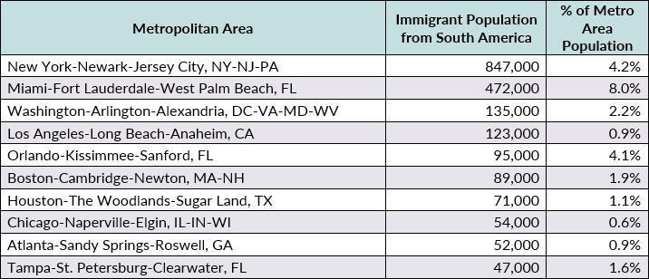 South American Immigrants in the United States
