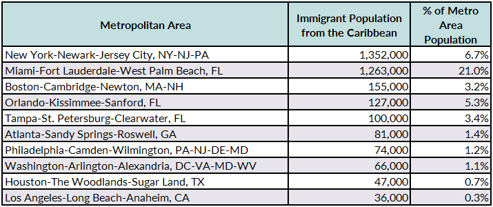 Caribbean Immigrants in the United States | migrationpolicy org